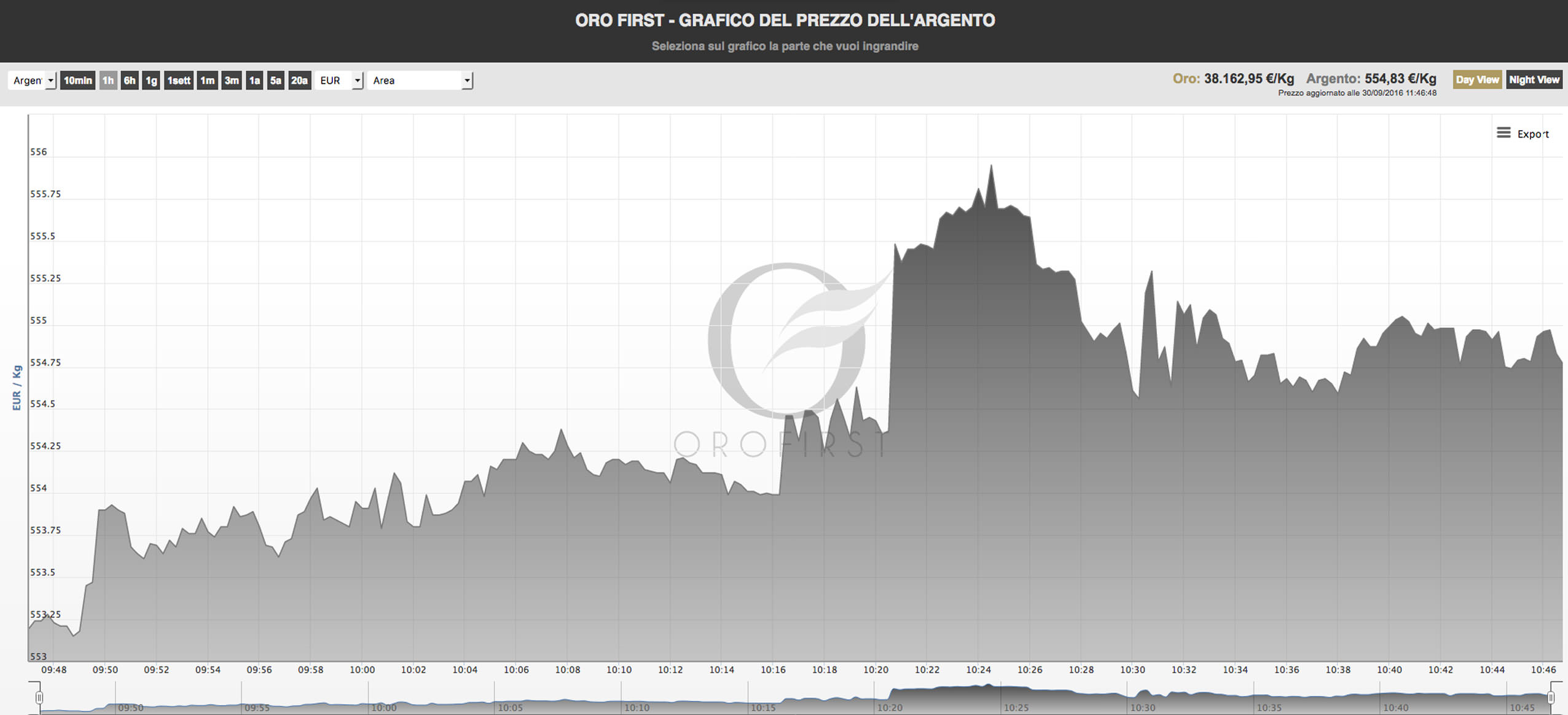8045033670 Quotazioni Argento - Banco Metalli First
